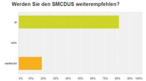 Weiterempfehlung SMCDUS